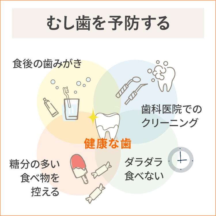 虫歯の予防